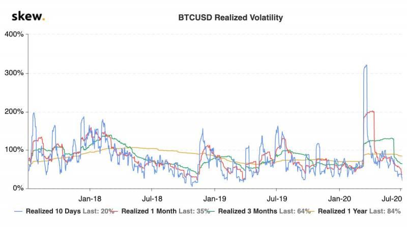 Реализованная волатильность биткоина опустилась до трехлетнего минимума