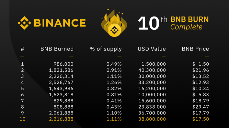Binance сожгла на $39 млн токенов BNB по итогам IV квартала