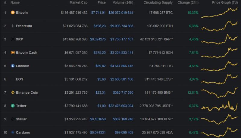 Цена биткоина обновила максимум 2019 года, поднявшись выше отметки $7800