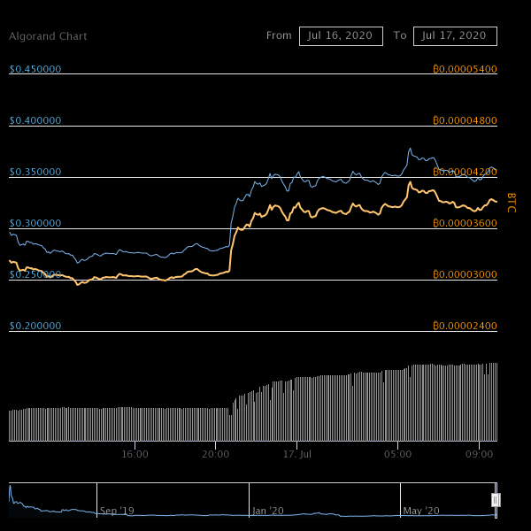 Цена Algorand подскочила на 30% после неожиданного листинга на Coinbase