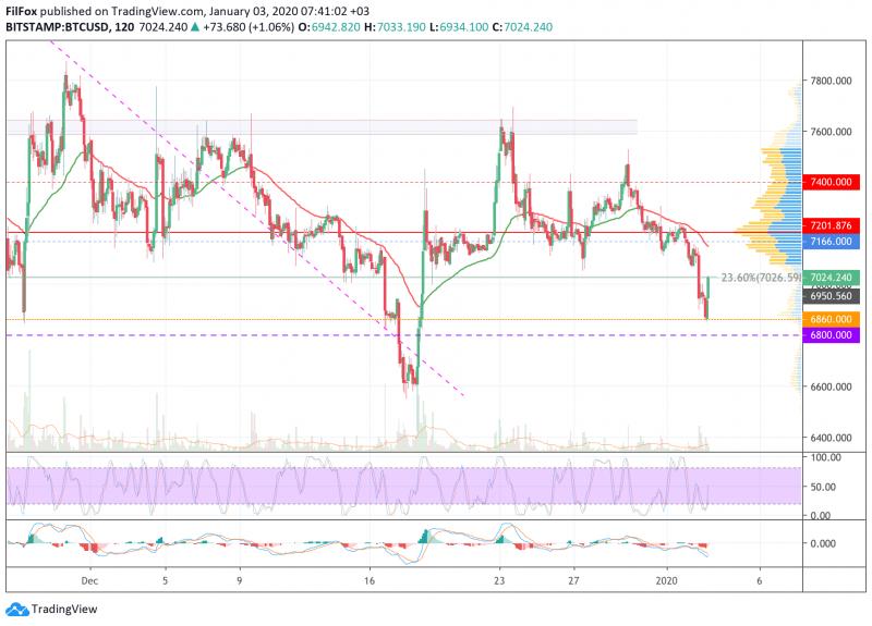 Анализ цен BTC, ETH, XRP (03.01.20)