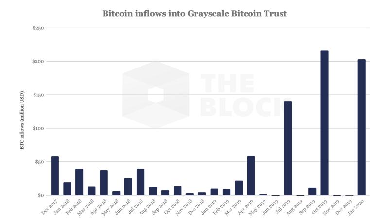Grayscale управляет 285 000 BTC. Это почти 2% от объема предложения биткоина