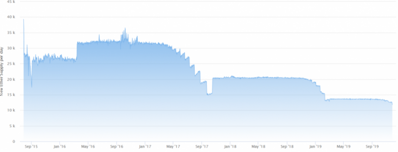 Инфляция в сети Ethereum снизилась на 7%