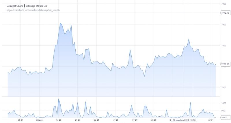 Джош Рейджер: Чтобы возобновить рост, биткоин должен пробить $7800