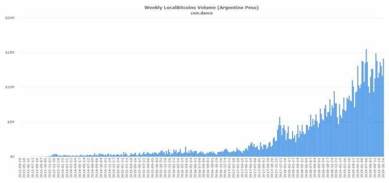 Популярность биткоина в Аргентине растет на фоне новых валютных ограничений