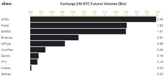 BitMEX держит в своем страховом фонде 33 470 биткоинов
