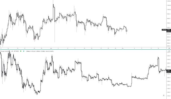 Аналитик сравнил нынешнее положение биткоина с графиками 2018 года. Чего ждать?