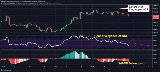Аналитики ждут падения биткоина до $8867