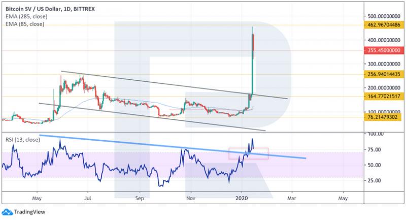 Анализ цен криптовалют: возможно, рынок возвращается к восходящему тренду