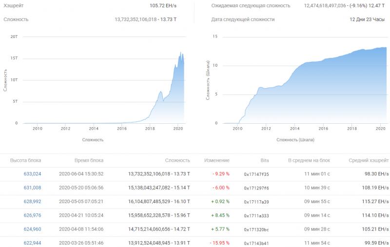 Сегодня зафиксировано восьмое крупнейшее снижение сложности майнинга в истории BTC