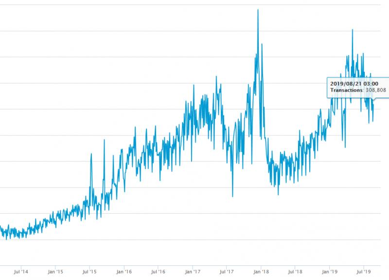 Доля SegWit-транзакций в сети биткоина достигла исторического максимума