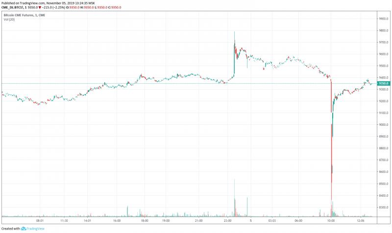 Цена биткоин-фьючерсов на CME резко обвалилась ниже $8 400