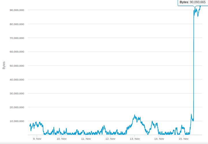 Количество неподтвержденных транзакций в сети Биткоина резко выросло в 90 раз