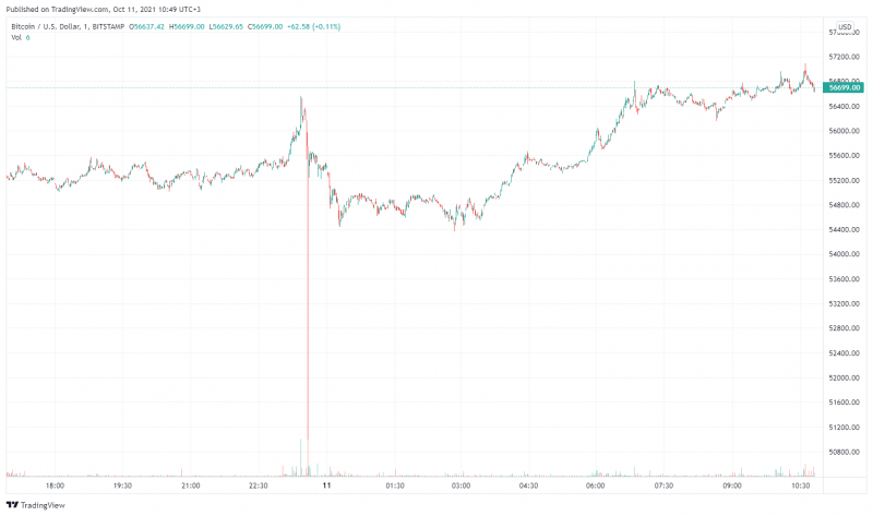 Цена биткоина резко падала до $51 000 на Bitstamp