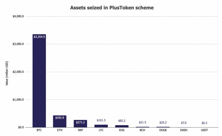 Китайские власти продадут криптовалюты на сумму в $4,2 млрд, изъятые у PlusToken