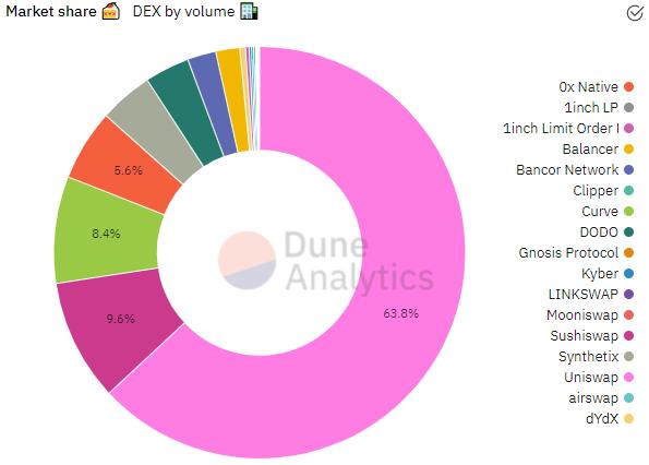 DeFi-проекты привлекли уже более 3 млн пользователей