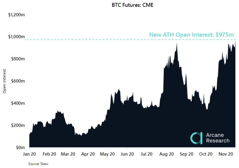 На CME открытый интерес по BTC-фьючерсам почти достиг $1 млрд
