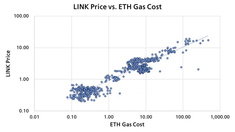 Аналитик проследил корреляцию токена LINK с транзакционными сборами на Ethereum