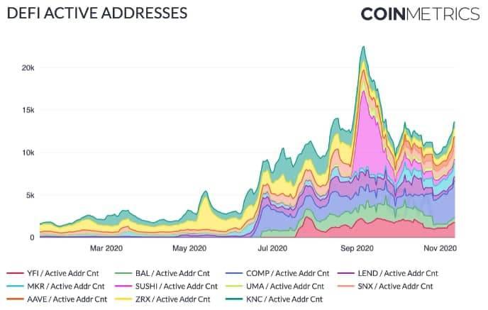 Пользователей децентрализованных приложений на Ethereum стало уже больше 1 млн