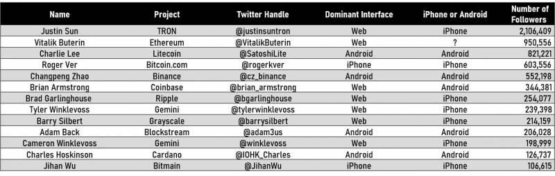 Аналитики проанализировали Twitter-аккаунты крипто-знаменитостей. Что у них вышло?