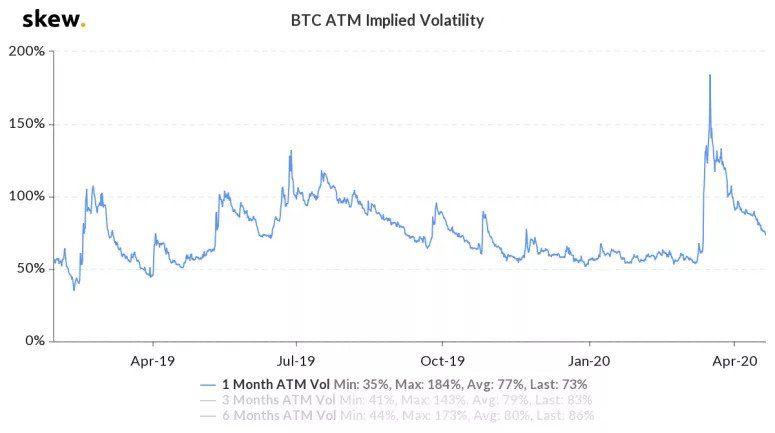Волатильность биткоина упала до трёхмесячного минимума
