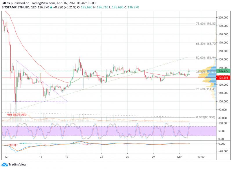 Анализ цен BTC, ETH, XRP (02.04.20)