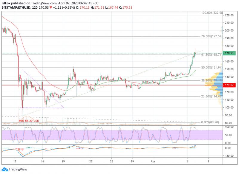 Анализ цен BTC, ETH, XRP (07.04.20)