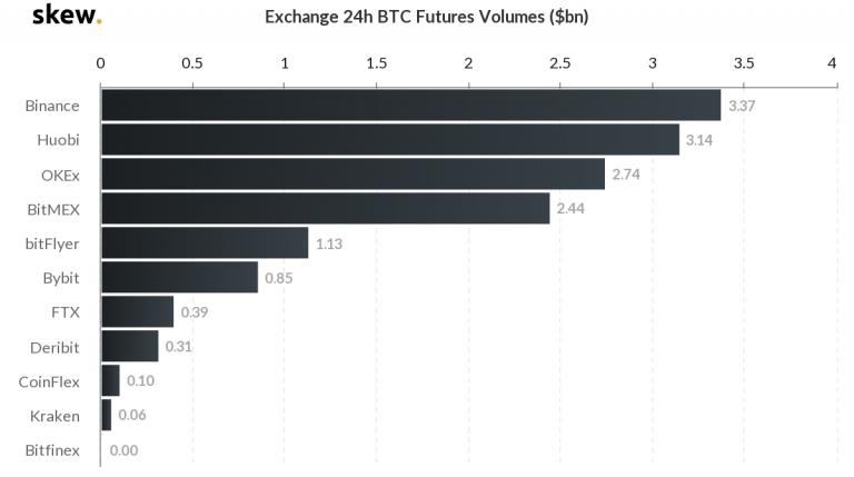 BitMEX объявила о запуске фьючерсных контрактов кванто на пару ETH/USD