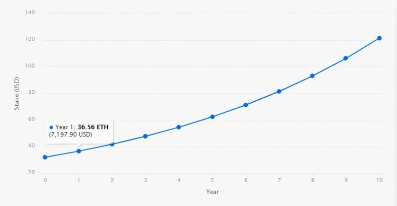Какой доход может принести стейкинг Ethereum 2.0?
