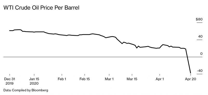 Каковы шансы, что биткоин сможет повторить сценарий падения нефти?