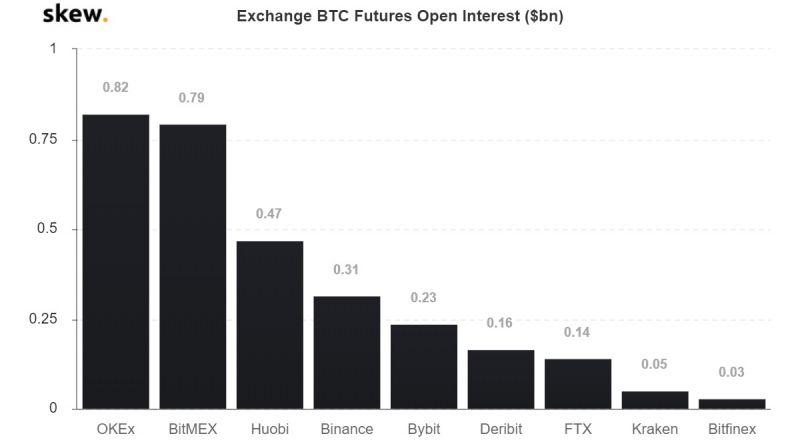 Трейдеры Binance Futures ждут роста биткоина