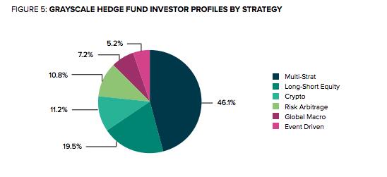 Зачем фонд Grayscale Investments активно скупает большую часть добытых биткоинов