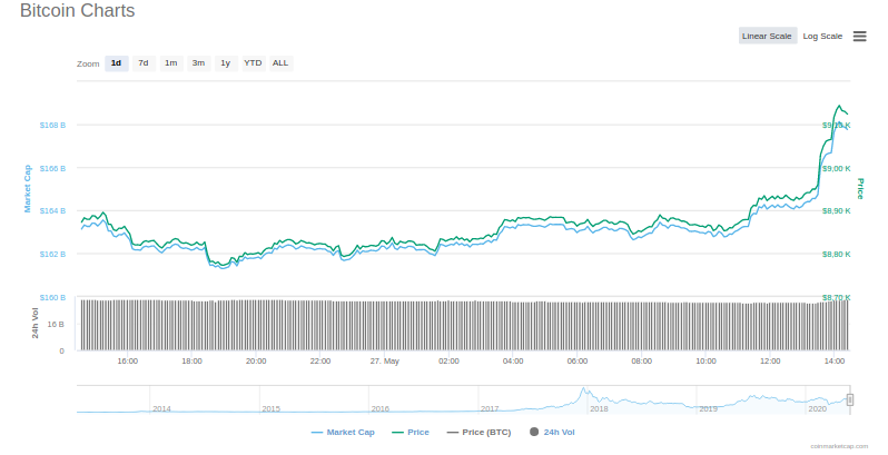 Цена биткоина вернулась выше отметки $9000