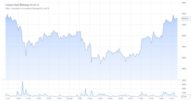 Мнение: Перед тем как пробить уровень в $10 000 биткоин сначала должен опуститься в цене