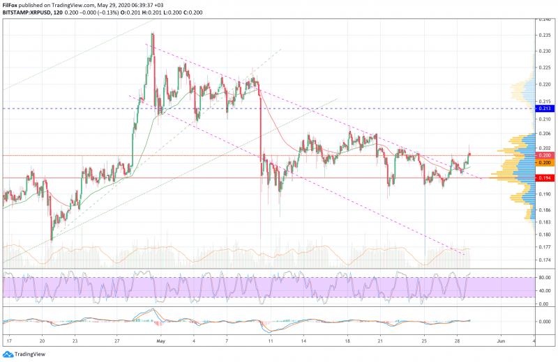 Анализ цен BTC, ETH, XRP (29.05.20)