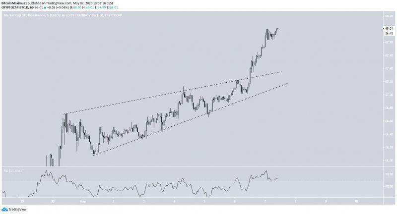 В какую сторону направится уровень доминирования биткоина?