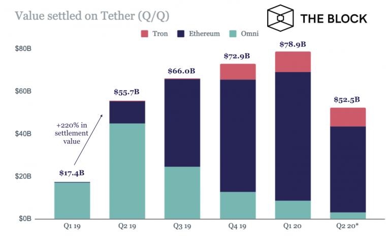 Сумма платежей в Tether за 2019 год составила $212 млрд