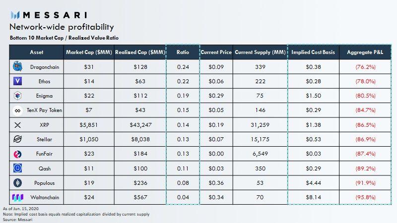 Аналитик: Большинство инвесторов XRP находятся в большом минусе