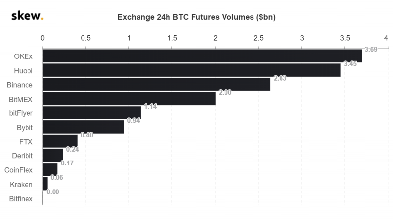BitMEX переместилась с 3-й на 175-ю строчку в рейтинге CoinMarketCap
