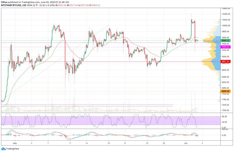 Анализ цен BTC, ETH, XRP (03.06.20)
