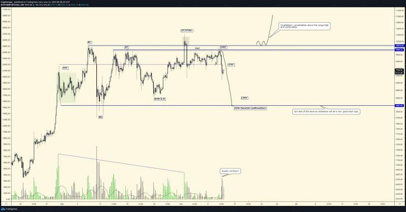Перспективы цены биткоина после падения