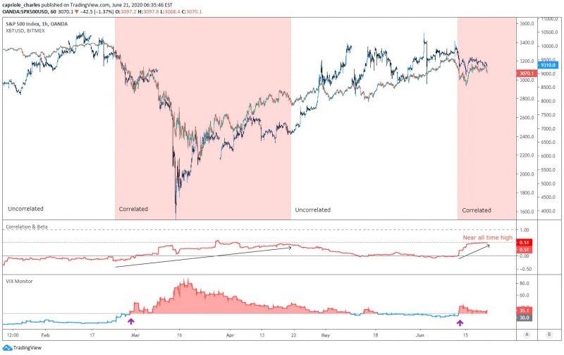Корреляция биткоина и S&P 500 снова приблизилась к историческим максимумам