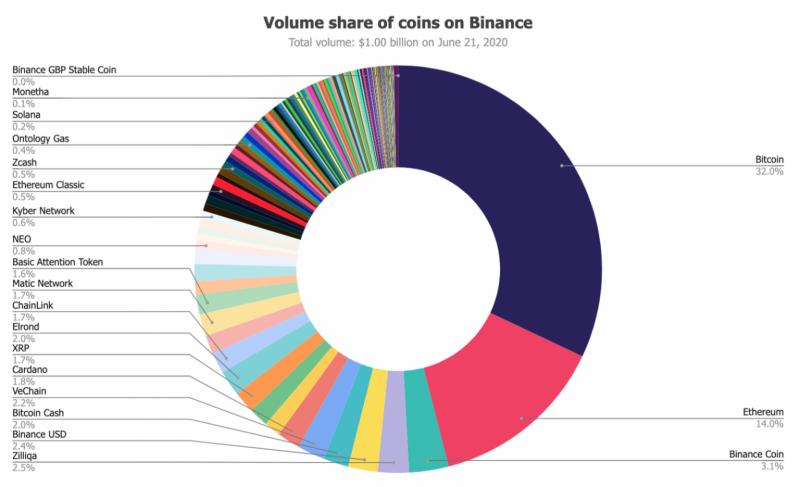 Аналитик The Block рассказал, чем в основном торгуют криптотрейдеры