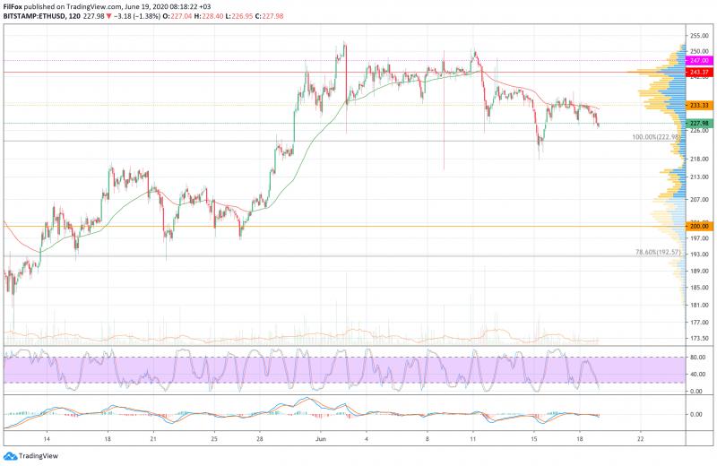 Анализ цен BTC, ETH, XRP (19.06.20)