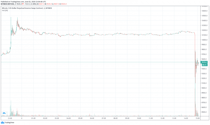 Цена биткоина резко обвалилась до $8600