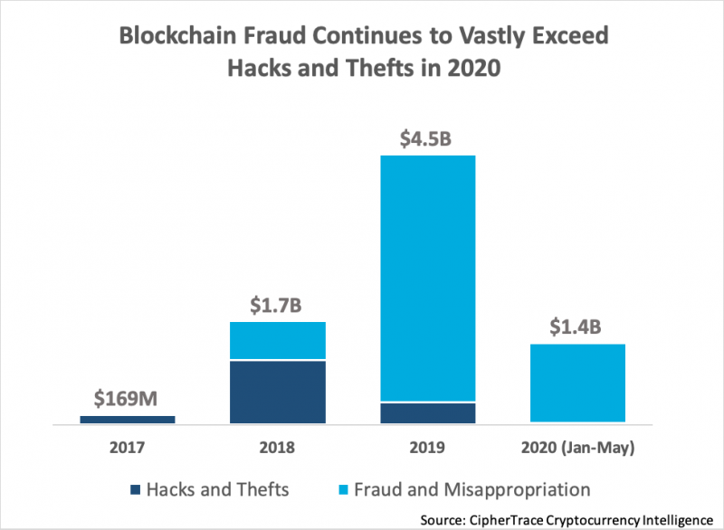 CipherTrace рассказали, куда стекаются незаконно полученные биткоины