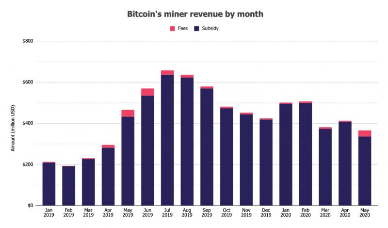 $366,4 миллиона: Столько заработали биткоин-майнеры за май