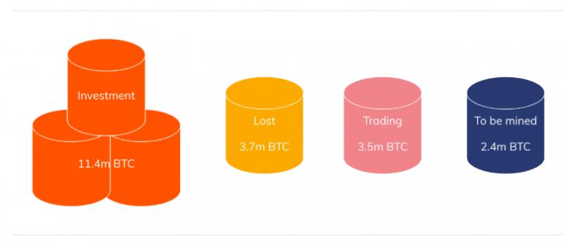 Chainalysis рассказали, на основании скольких монет формируется рыночная цена BTC