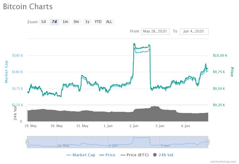 Мнение: «Голова Барта Симпсона» еще не раз покажется на графике биткоина