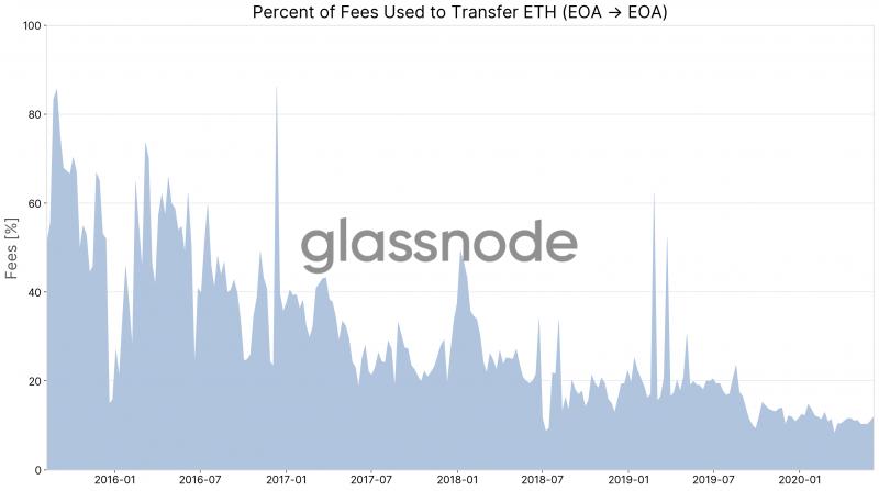 На отправку ETH в сети Ethereum расходуется только 10% комиссий